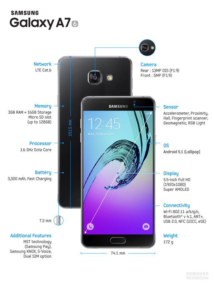Galaxy A7 gizmango
